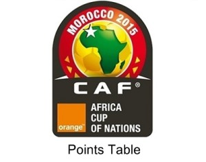 2015 Africa Cup of Nations Points table.