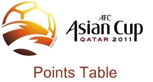2011 AFC Asian Cup Points Table and Teams Standing