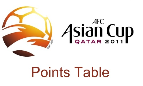 AFC Asian Cup 2011 points table and teams standing.