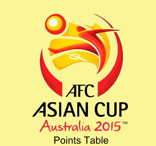 AFC Asian Cup 2015 Points table.