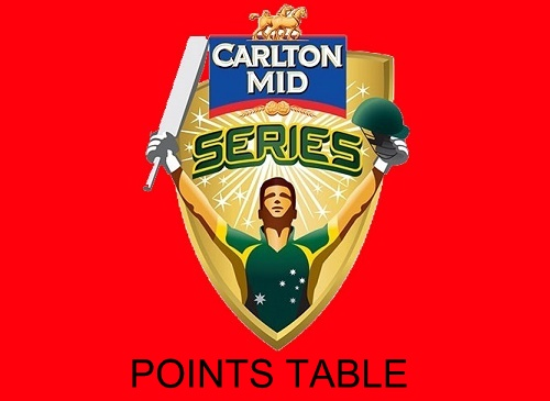 Carlton Mid ODI Tri-series Points table 2015.