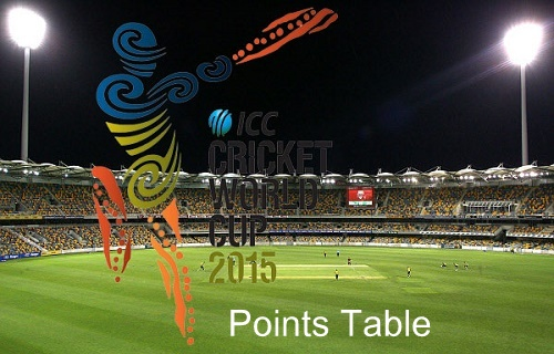 2015 cricket world cup points table and teams standing.