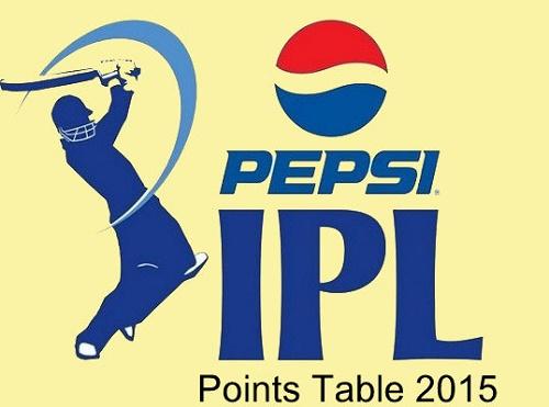 Indian Premier League Points Table 2015.