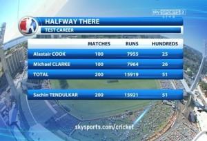 Alistair Cook, Michael Clarke chasing Sachin Tendulkar test record.