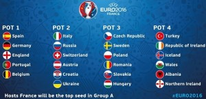 Euro 2016 Groups and Teams.