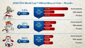 FIFA world cup 2018 mascot voting results