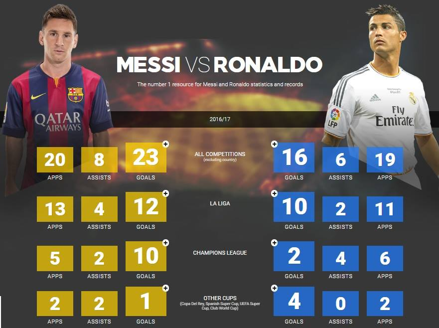 Messi vs Ronaldo : 2016-17