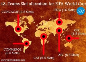 48-teams slot allocation for FIFA World Cup