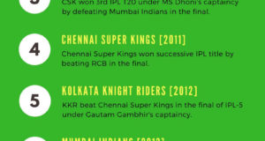 IPL Winners 2008 to 2017 Infographic