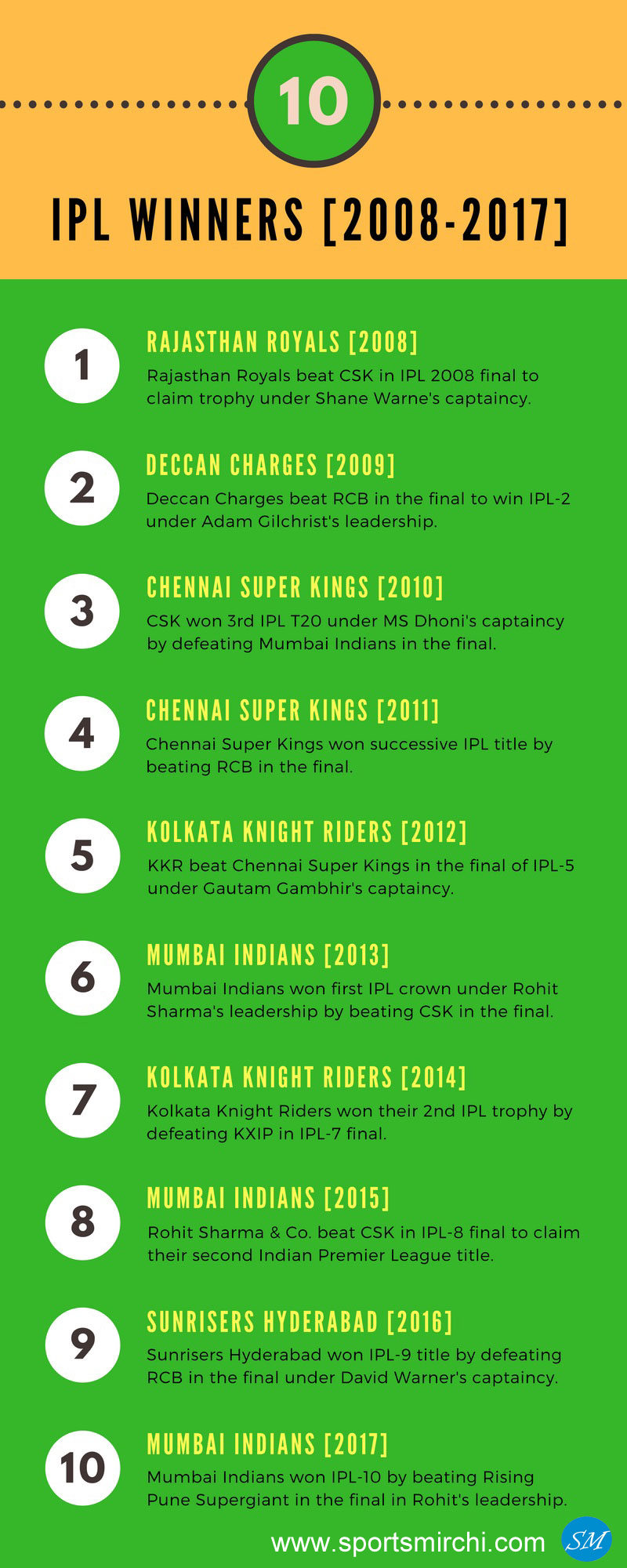 IPL Winners 2008-2017 infographic