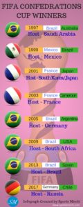 FIFA Confed Cup Winner