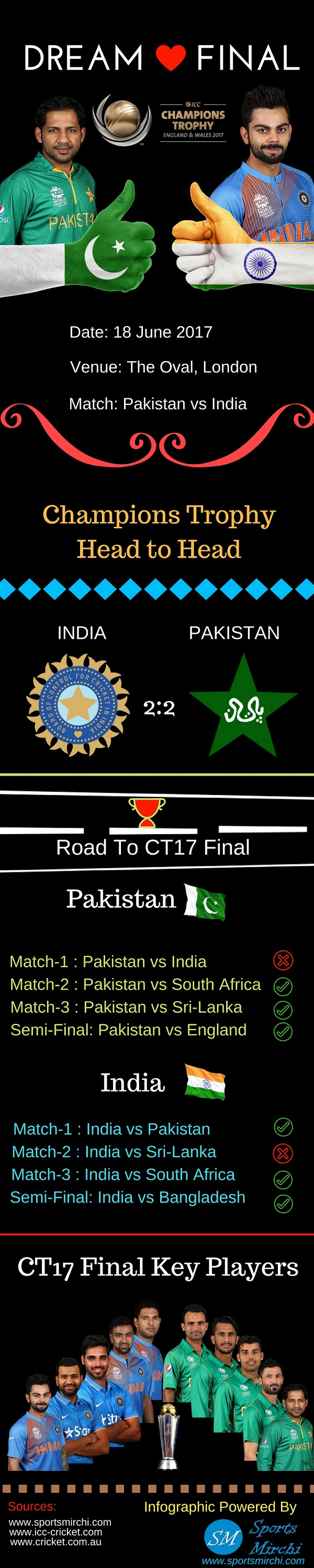 India vs Pakistan Dream Final infographic