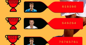 French Open: Rafael Nadal 10 Titles Win Glory (Infographic)