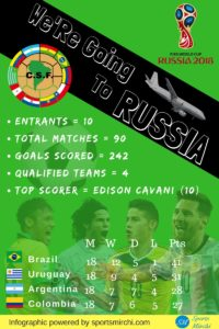 FIFA World Cup 2018 CONMEBOL Qualified Teams infograph