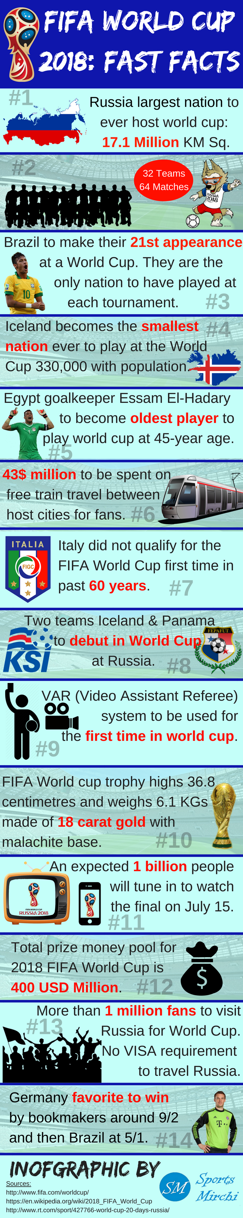 FIFA World Cup 2018 Facts Infographic