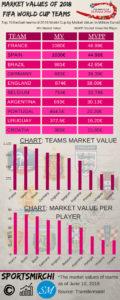 Market Values of FIFA World Cup 2018 Teams