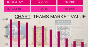 France: The Most Valuable Team of 2018 FIFA World Cup