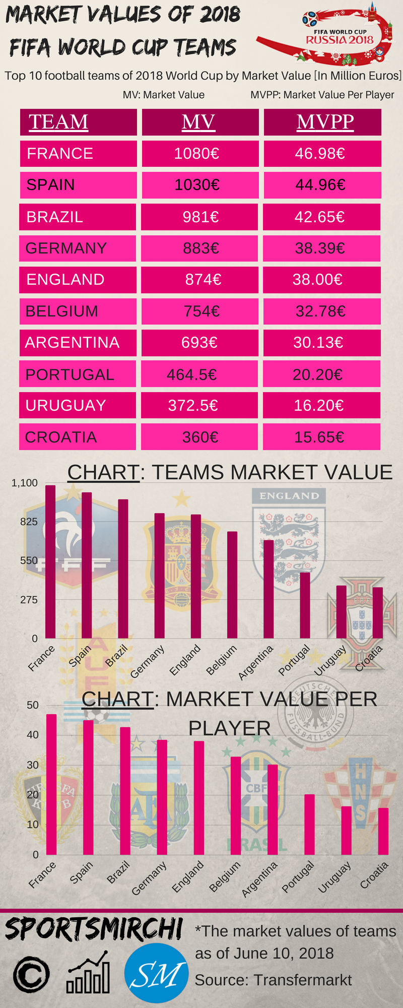 Market Values of FIFA World Cup 2018 Teams