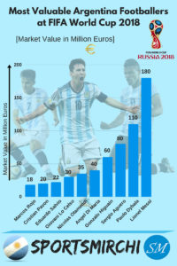 Most Valuable Argentina Players at World Cup 2018