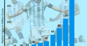 Most Valuable Argentina Players at 2018 FIFA World Cup