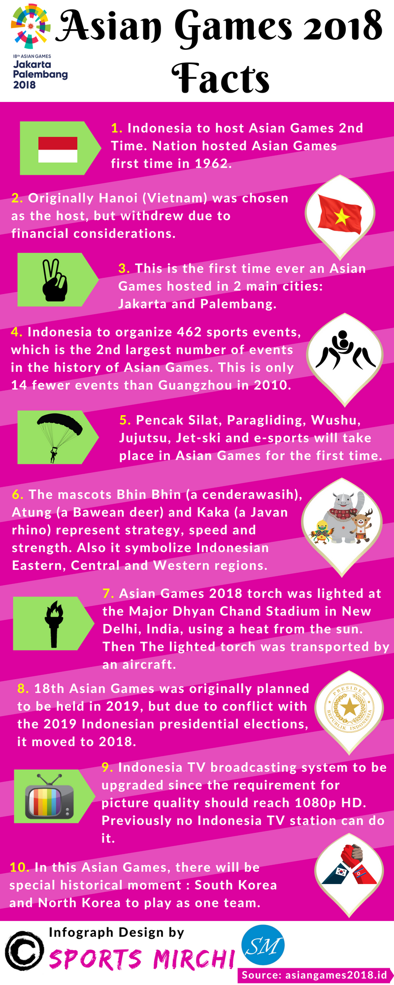 Asian Games 2018 Interesting Facts infograph by Sports Mirchi