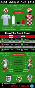 Croatia vs England 2018 FIFA World Cup Semi-final infograph