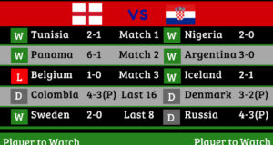 England vs Croatia 2018 World Cup Semi-Final [Infographic]