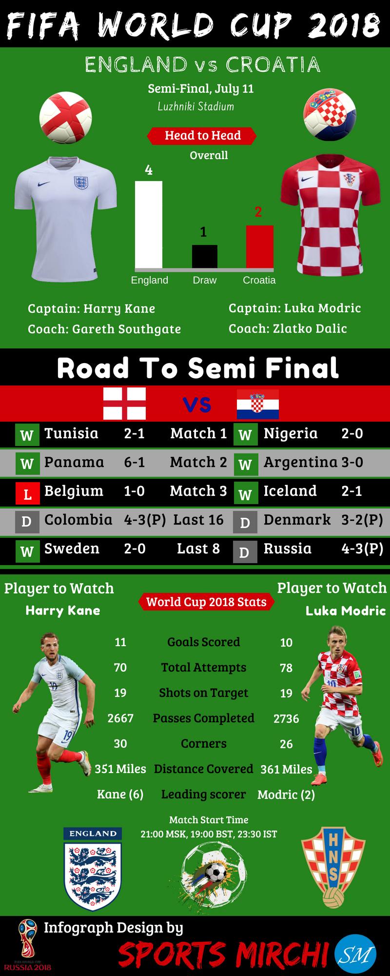 croatia vs england - photo #11