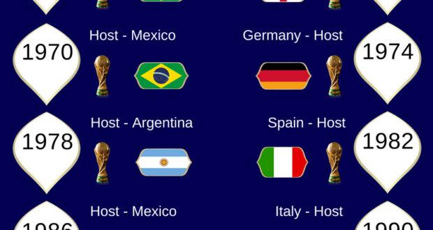 Photos of the world cup winner since 1930 list