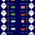FIFA World Cup Champions from 1930 to 2018 [Infographic]