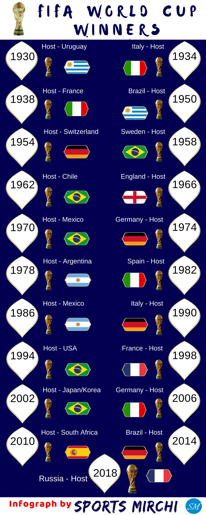 FIFA World Cup Winners from 1930 to 2018 infograph