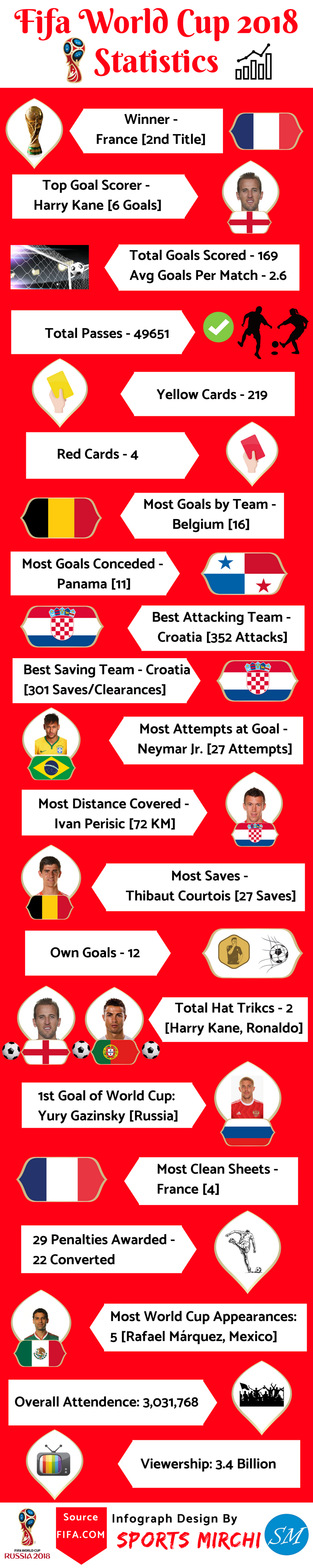 Final Stats from 2018 FIFA World Cup Russia