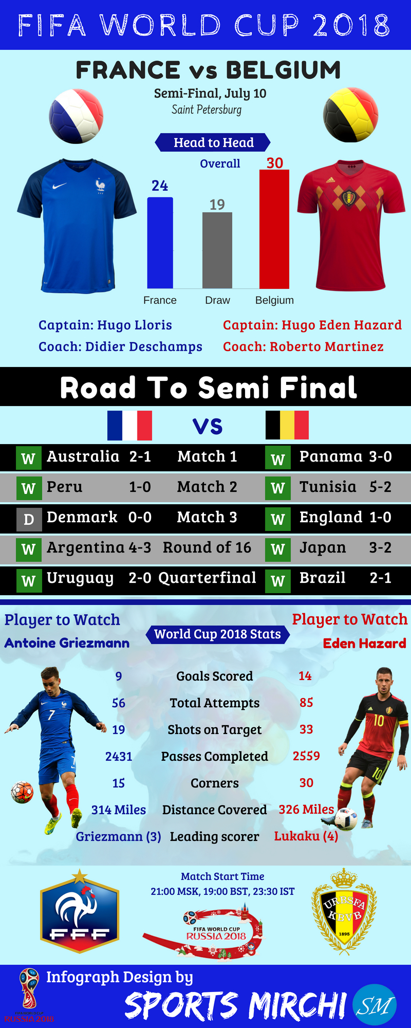 France vs Belgium 2018 FIFA world cup semifinal