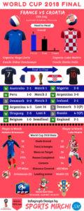 France vs Croatia final of 2018 FIFA world cup infograph
