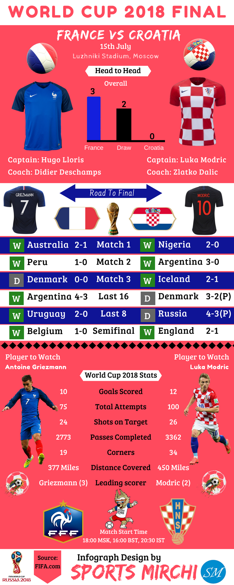 France vs Croatia final of 2018 FIFA world cup infograph