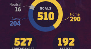 Statistics: Celebrate Messi's 10 Golden Years at Barcelona [Infographic]