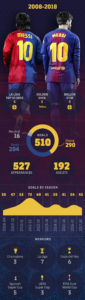 Lionel Messi stats for Barcelona club from 2008 to 2018 Infographic
