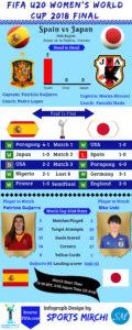 Spain vs Japan final 2018 FIFA women's U20 world cup