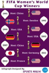 Women's FIFA World Cup Winners history