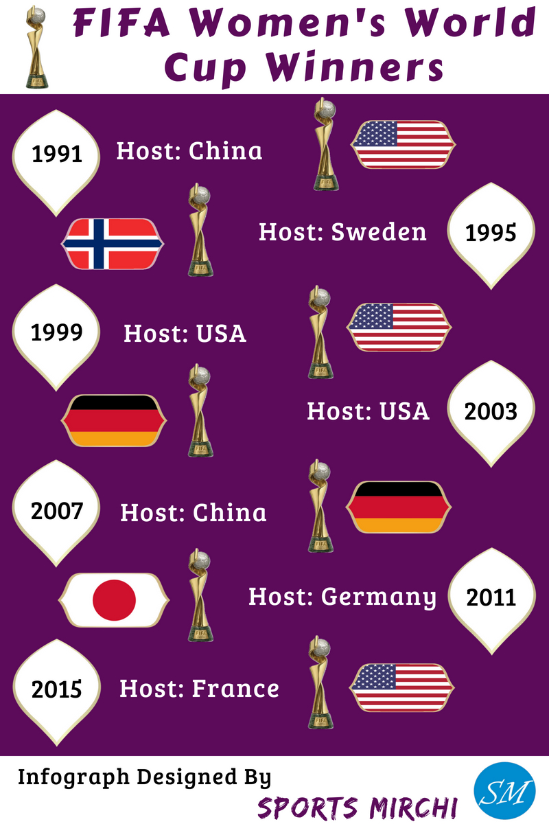 Women's FIFA World Cup Winners history
