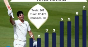 Alastair Cook Test Hundreds against All Nations