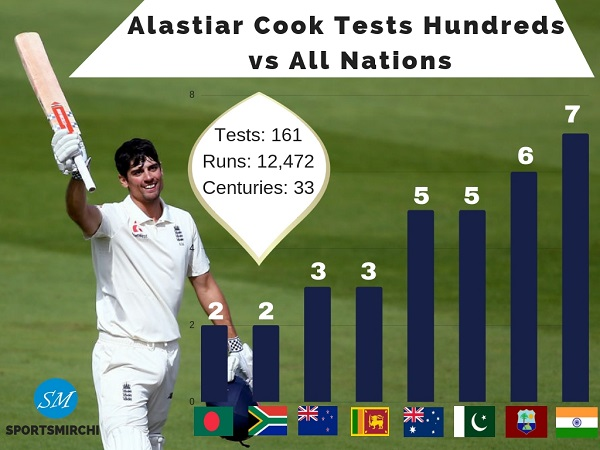 Alastiar Cook centuries in Tests against all countries