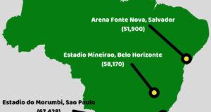 Copa America 2019 Venues, Stadiums