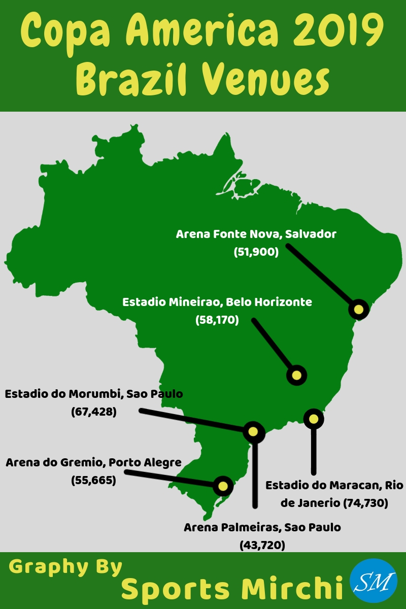 Stadiums of 2019 Copa America in Brazil