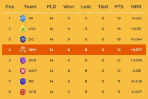 IPL 2019 Points table after completion of league stage