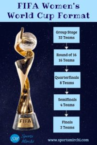 FIFA Women's World Cup Format for 32 teams