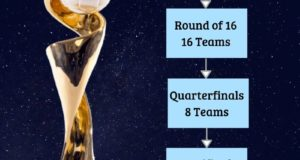 32-team FIFA Women's World Cup in 2023: Here is the Format