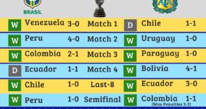 Copa America 2021 Final: Argentina vs Brazil Infographic