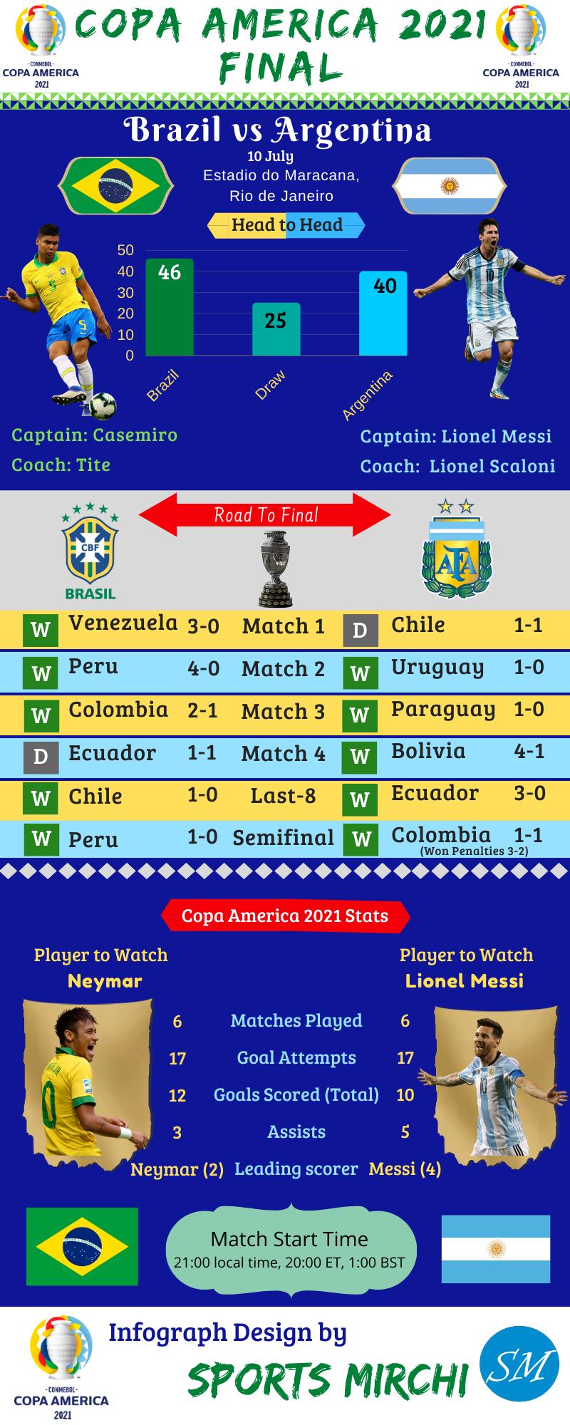 Argentina vs Brazil final of Copa America 2021 infographic